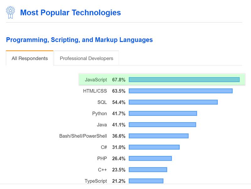 جاوااسکریپت محبوب ترین زبان اسکریپتی